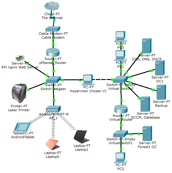Networking Diagram, IP Scheme, and VMs